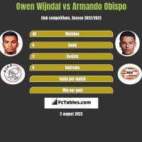Owen Wijndal vs Armando Obispo h2h player stats