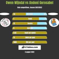 Owen Wijndal vs Andoni Gorosabel h2h player stats