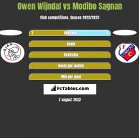 Owen Wijndal vs Modibo Sagnan h2h player stats