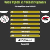 Owen Wijndal vs Yukinari Sugawara h2h player stats