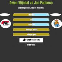 Owen Wijndal vs Jon Pacheco h2h player stats