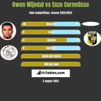 Owen Wijndal vs Enzo Cornelisse h2h player stats