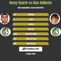 Deroy Duarte vs Alen Halilovic h2h player stats