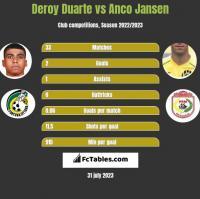 Deroy Duarte vs Anco Jansen h2h player stats