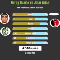 Deroy Duarte vs Jafar Arias h2h player stats