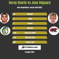 Deroy Duarte vs Jens Odgaard h2h player stats