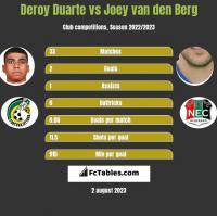 Deroy Duarte vs Joey van den Berg h2h player stats