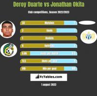 Deroy Duarte vs Jonathan Okita h2h player stats