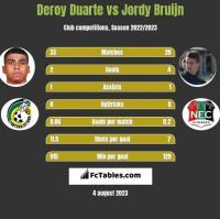 Deroy Duarte vs Jordy Bruijn h2h player stats