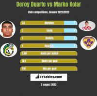 Deroy Duarte vs Marko Kolar h2h player stats