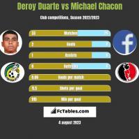 Deroy Duarte vs Michael Chacon h2h player stats