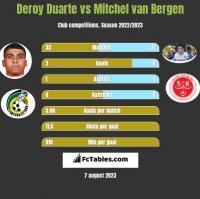 Deroy Duarte vs Mitchel van Bergen h2h player stats