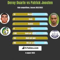 Deroy Duarte vs Patrick Joosten h2h player stats