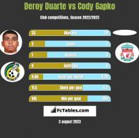 Deroy Duarte vs Cody Gapko h2h player stats