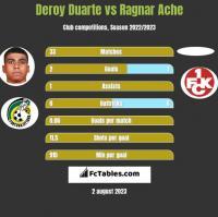 Deroy Duarte vs Ragnar Ache h2h player stats