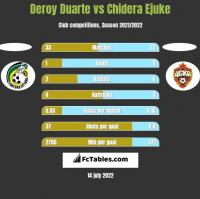 Deroy Duarte vs Chidera Ejuke h2h player stats