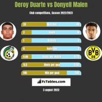 Deroy Duarte vs Donyell Malen h2h player stats