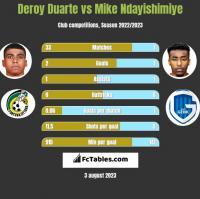 Deroy Duarte vs Mike Ndayishimiye h2h player stats