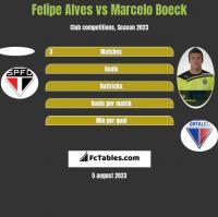Felipe Alves vs Marcelo Boeck h2h player stats