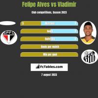 Felipe Alves vs Vladimir h2h player stats