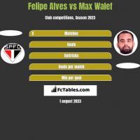 Felipe Alves vs Max Walef h2h player stats