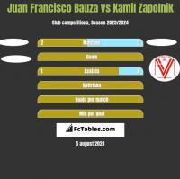 Juan Francisco Bauza vs Kamil Zapolnik h2h player stats