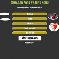 Christian Zock vs Alex Song h2h player stats