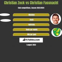 Christian Zock vs Christian Fassnacht h2h player stats