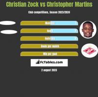 Christian Zock vs Christopher Martins h2h player stats