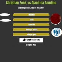 Christian Zock vs Gianluca Gaudino h2h player stats