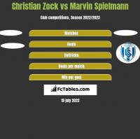 Christian Zock vs Marvin Spielmann h2h player stats