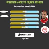 Christian Zock vs Pajtim Kasami h2h player stats