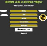 Christian Zock vs Esteban Petignat h2h player stats