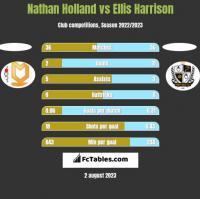 Nathan Holland vs Ellis Harrison h2h player stats