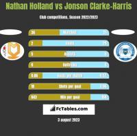 Nathan Holland vs Jonson Clarke-Harris h2h player stats