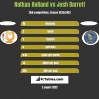 Nathan Holland vs Josh Barrett h2h player stats