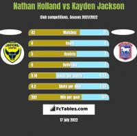 Nathan Holland vs Kayden Jackson h2h player stats