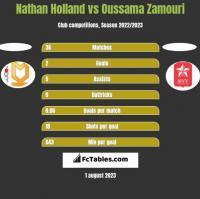 Nathan Holland vs Oussama Zamouri h2h player stats