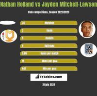 Nathan Holland vs Jayden Mitchell-Lawson h2h player stats