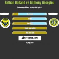 Nathan Holland vs Anthony Georgiou h2h player stats