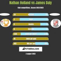 Nathan Holland vs James Daly h2h player stats