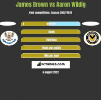James Brown vs Aaron Wildig h2h player stats