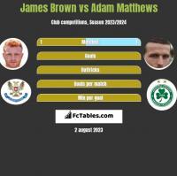 James Brown vs Adam Matthews h2h player stats