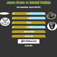 James Brown vs Adedeji Oshilaja h2h player stats