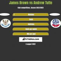 James Brown vs Andrew Tutte h2h player stats