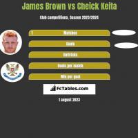 James Brown vs Cheick Keita h2h player stats