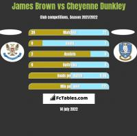 James Brown vs Cheyenne Dunkley h2h player stats