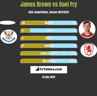 James Brown vs Dael Fry h2h player stats