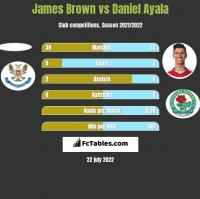 James Brown vs Daniel Ayala h2h player stats