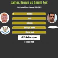 James Brown vs Daniel Fox h2h player stats